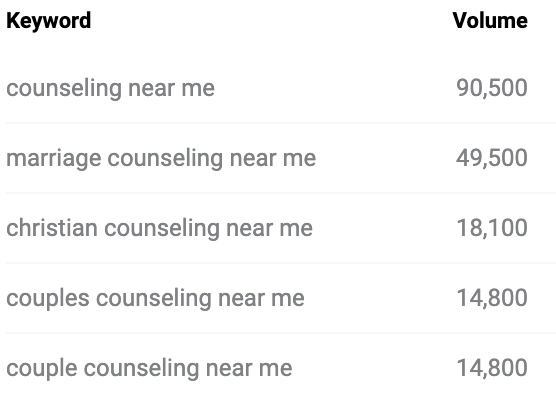 Search volume for counseling related terms | Search terms for therapists